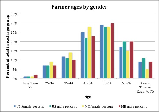 farmer ages gender